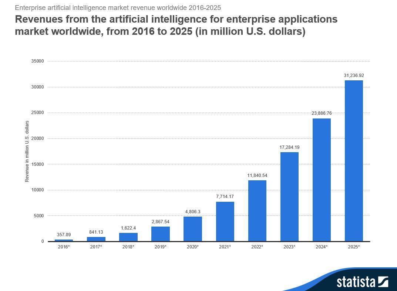 AI-for-enterprise-Apps