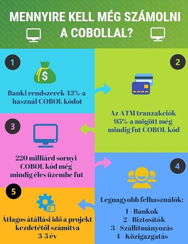 Cobol infografika - Bluebird