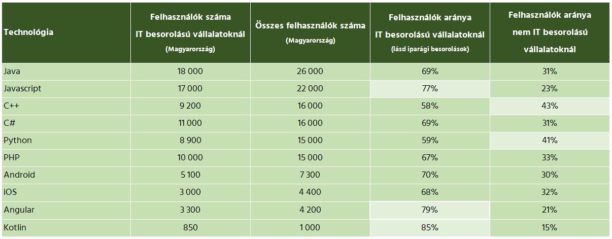 LinkedIn statisztika felhasználók száma technológiánként Magyarország