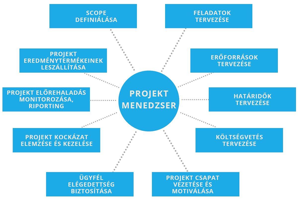 Projekt menedzser feladatai - Bluebird blog