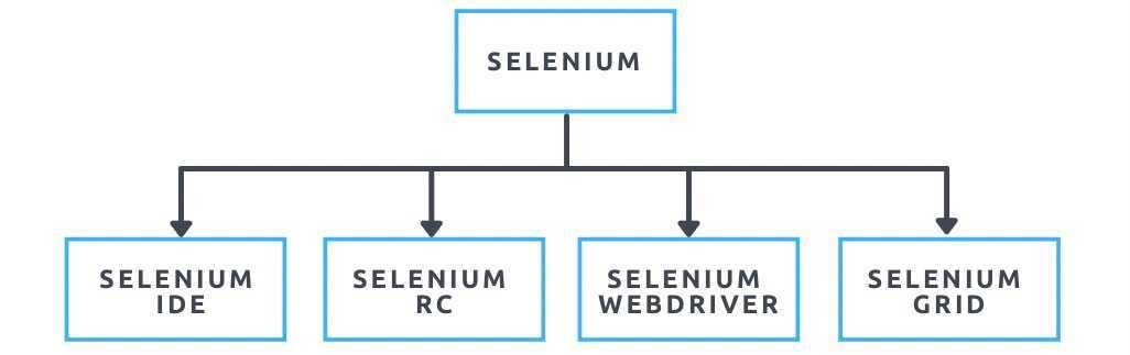 9 érv a Selenium mellett - Bluebird